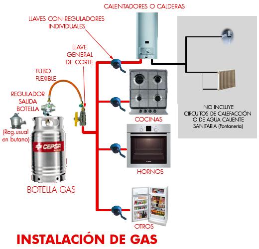 Hacer instalacion gas butano transportes de paneles de - Cocinas de gas natural en el corte ingles ...